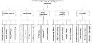 gwadar smart city standard framework