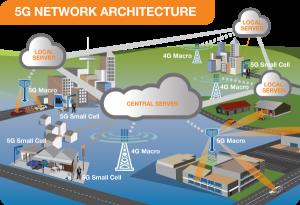 5g Net Architecture