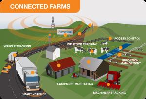 farm 5g technology