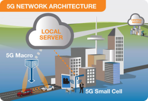 5G core network